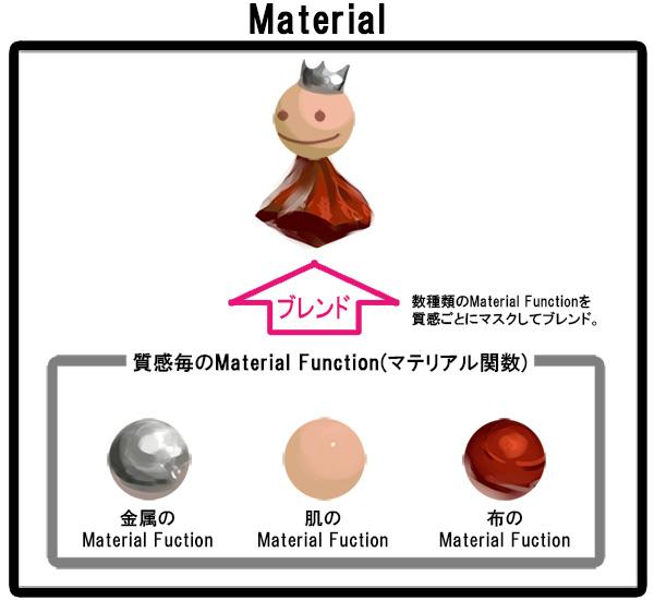 Layerdmaterial