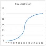 CircularInOut