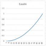EaseInExp2