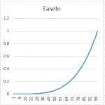EaseInExp4