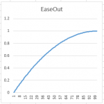 EaseOutExp2