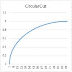 CircularOut