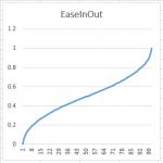 EaseInOutExp0.5