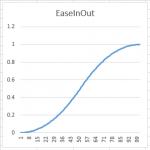 EaseInOutExp2