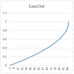 EaseOutExp0.5